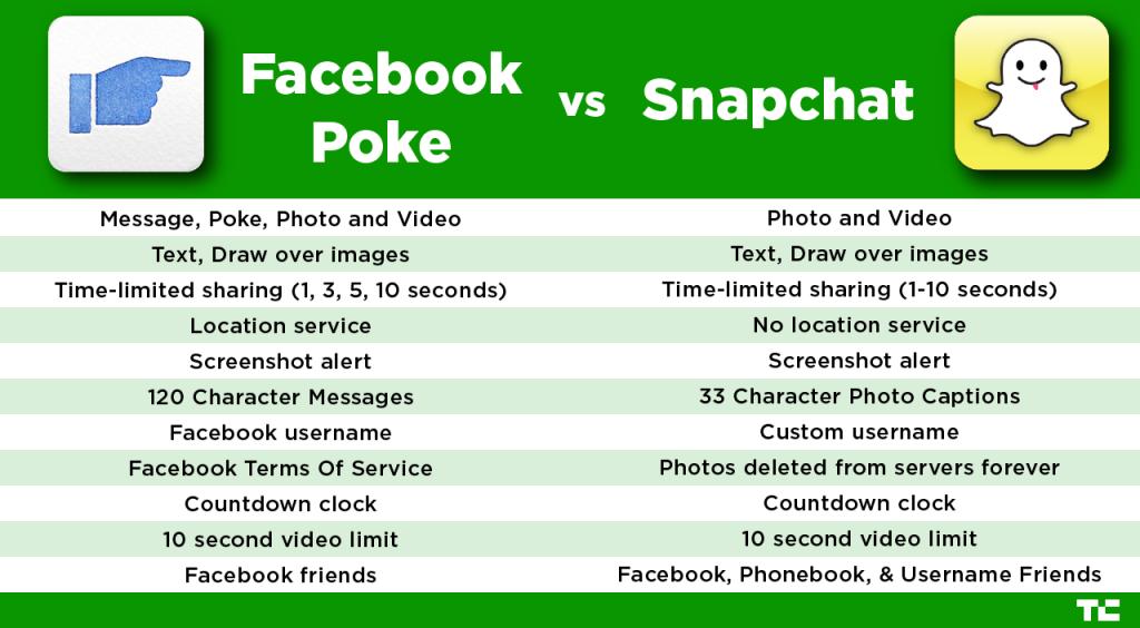 poke-vs-snapchat